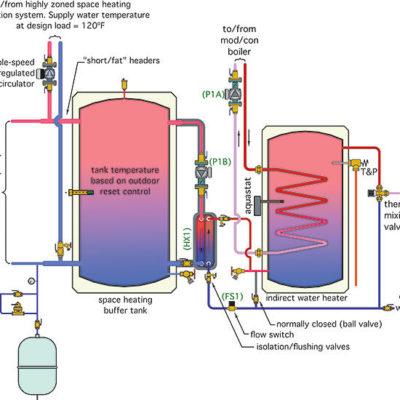 Domestic Hot Water: Heater, Electric Boiler or Heat Pump?