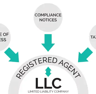 Is Changing My Registered Agent an Easy Process?